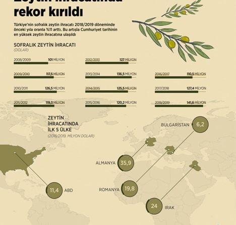 Romanya, Türk zeytininin gözde ihraç ülkesi